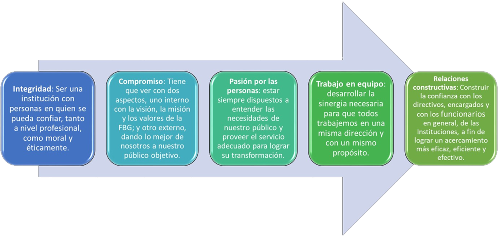https://www.buengobierno.org.py/wp-content/uploads/2019/07/valores.png